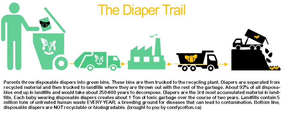 We Think Cities Need To Make It Clear Well Meaning Pas Who Place Disposable Diapers In Green Bins That Despite Being Collected The